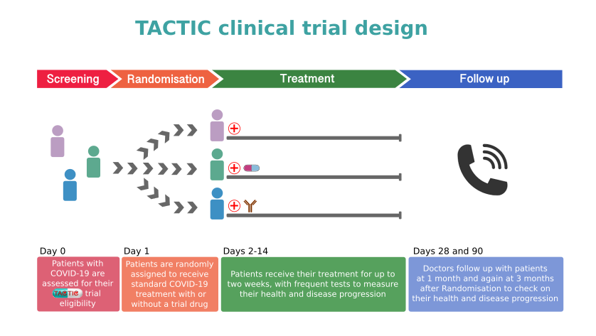 TACTIC clinical trial design